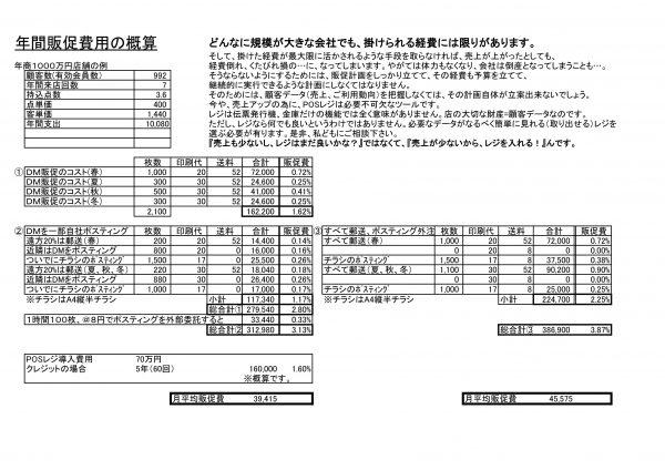 ◎年商1,000万円のお店の年間販促費用